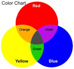 primary-secondary color chart