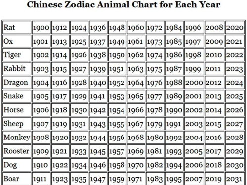 Chinese zodiac chart for each year.